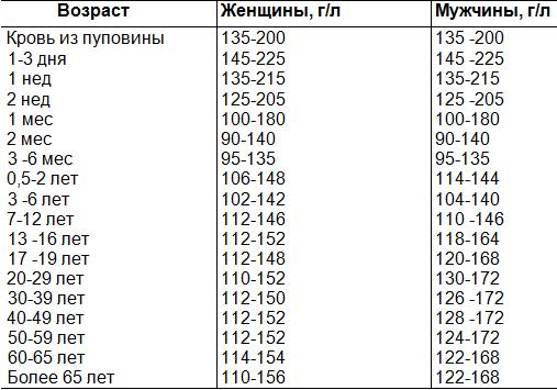 Анализ крови гемоглобин 142 Выписной эпикриз Улица Шувалова